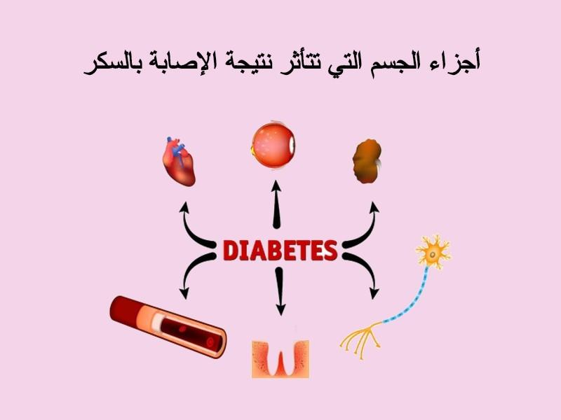 بعض الأجزاء من الجسم التي تتأثر بـ الإصابة بـ السكر