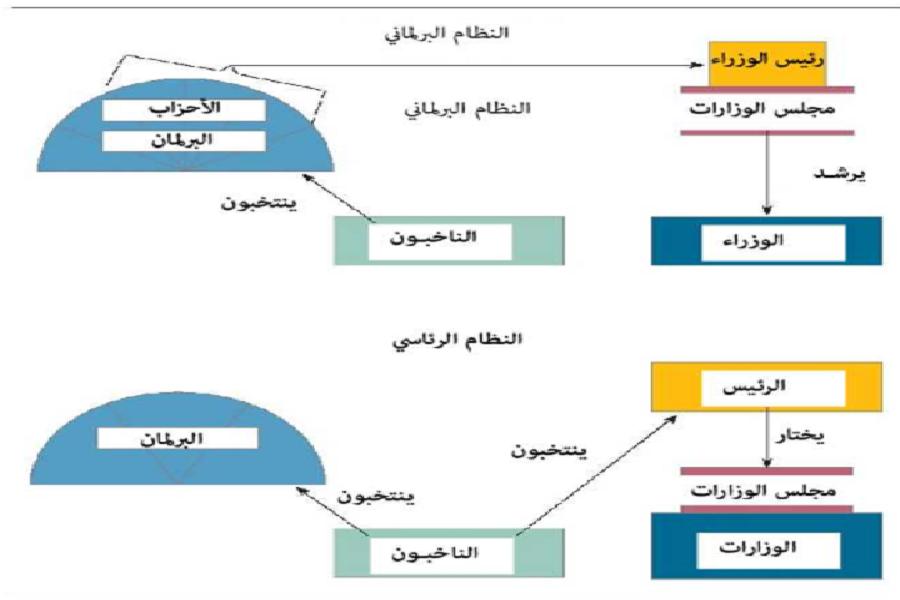 العلاقة بين السلطات في كل من النظام البرلماني والنظام الرئاسي