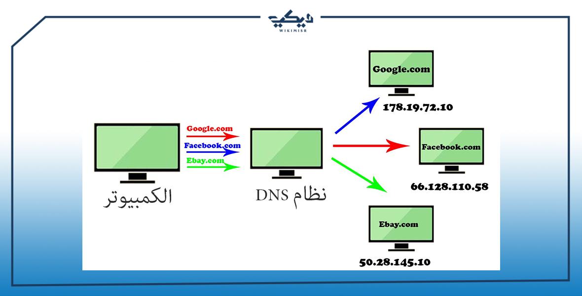 شرح مبسط لنظام DNS