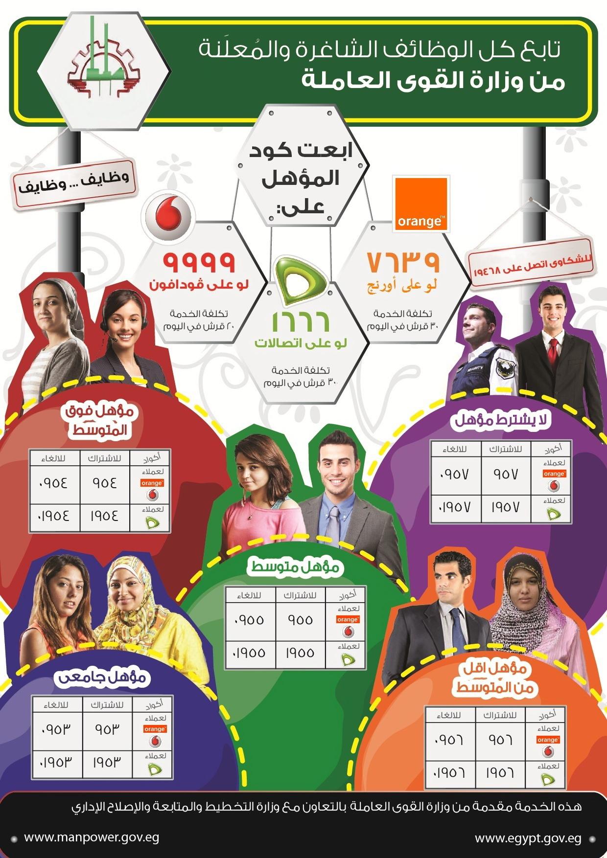 أكواد وظائف القوى العاملة 2021 في مصر